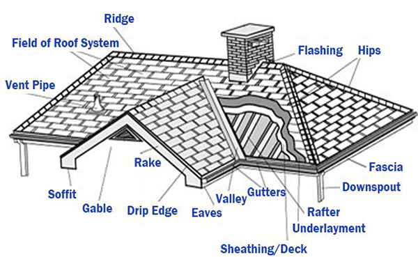 Roofing 101 - A guide to how your roofing components work - terms